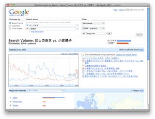 Google Insights for Search - キーワードの検索数を調査・比較できるウェブサービス