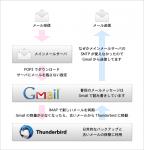 メールの運営方法