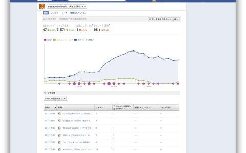インサイト ( Insights ) で Facebook ページのアクセス数を調べる方法