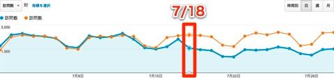 Google のパンダ・アップデートが直撃してアクセス数が激減したよ…orz